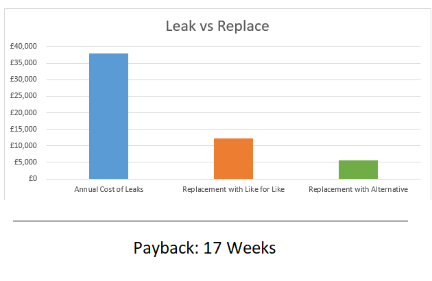 Leak vs Replace STS